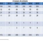 [Informe Anual DDHH 2016] Menos conflicto armado, más violencia contra el movimiento social